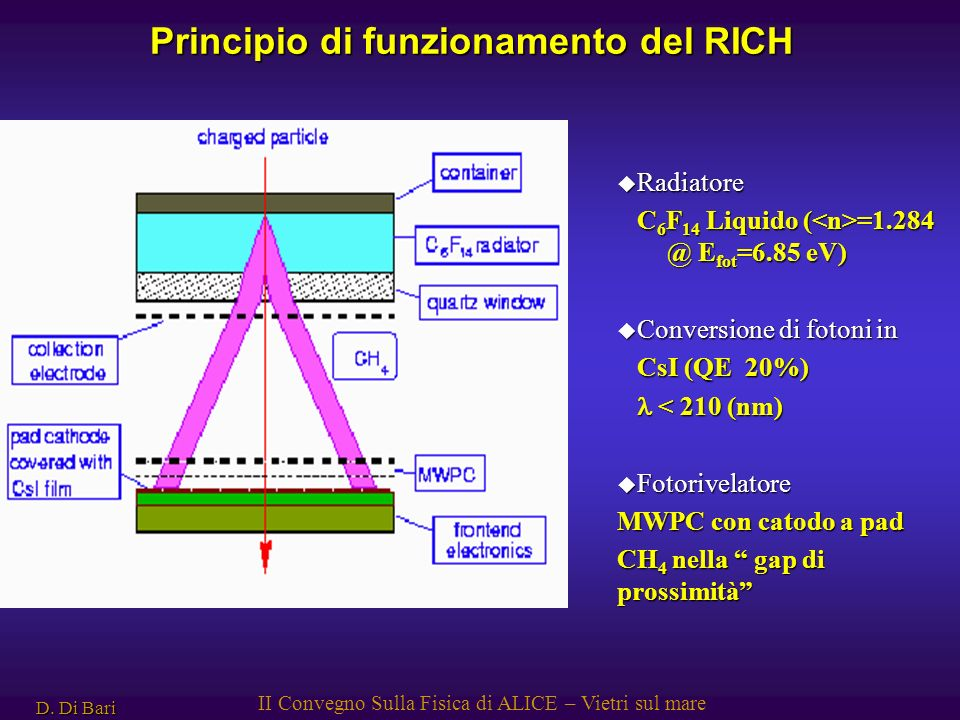 D. Di Bari II Convegno Sulla Fisica di ALICE – Vietri sul mare Principio di funzionamento del RICH u Radiatore C 6 F 14 Liquido ( =1.284 @ E fot =6.85