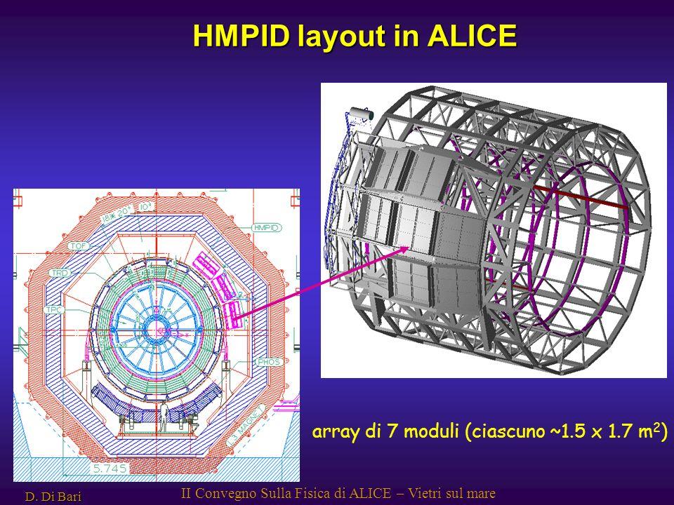 D. Di Bari II Convegno Sulla Fisica di ALICE – Vietri sul mare array di 7 moduli (ciascuno ~1.5 x 1.7 m 2 ) HMPID layout in ALICE
