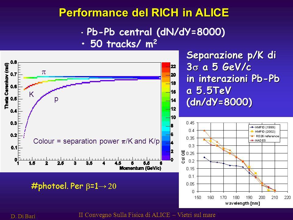 D. Di Bari II Convegno Sulla Fisica di ALICE – Vietri sul mare Pb-Pb central (dN/dY=8000) 50 tracks/ m 2 Colour = separation power /K and K/p p K Perf