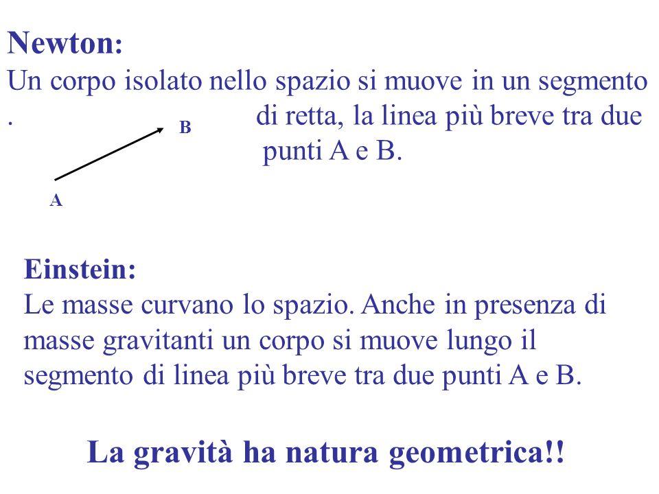 Newton : Un corpo isolato nello spazio si muove in un segmento. di retta, la linea più breve tra due punti A e B. A B Einstein: Le masse curvano lo sp
