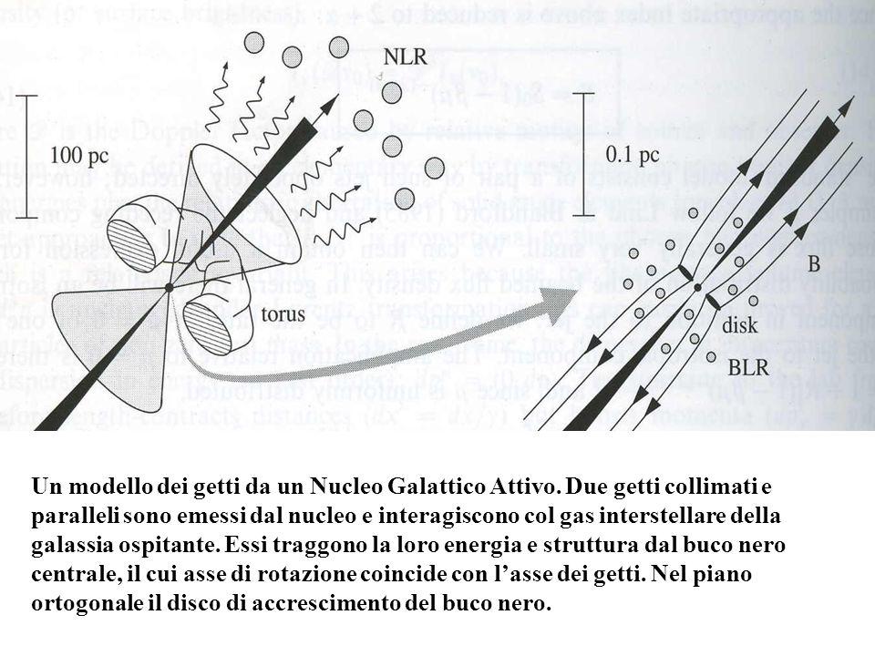 Un modello dei getti da un Nucleo Galattico Attivo. Due getti collimati e paralleli sono emessi dal nucleo e interagiscono col gas interstellare della