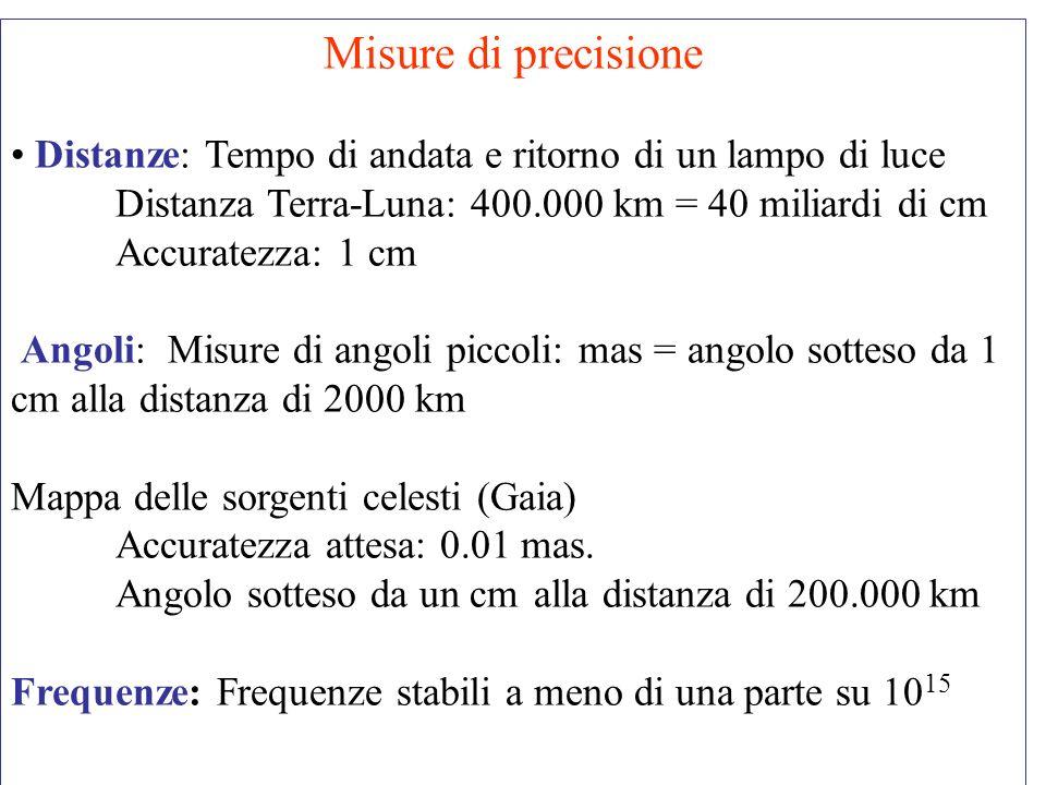 Misure di precisione Distanze: Tempo di andata e ritorno di un lampo di luce Distanza Terra-Luna: 400.000 km = 40 miliardi di cm Accuratezza: 1 cm Ang
