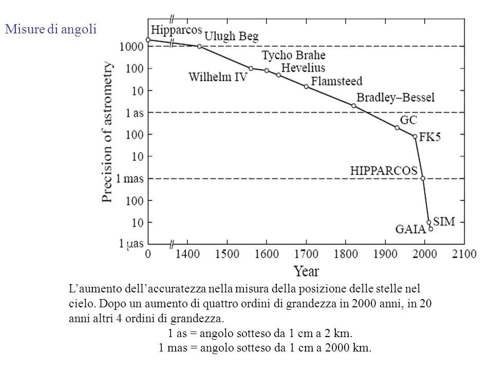 Laumento dellaccuratezza nella misura della posizione delle stelle nel cielo. Dopo un aumento di quattro ordini di grandezza in 2000 anni, in 20 anni
