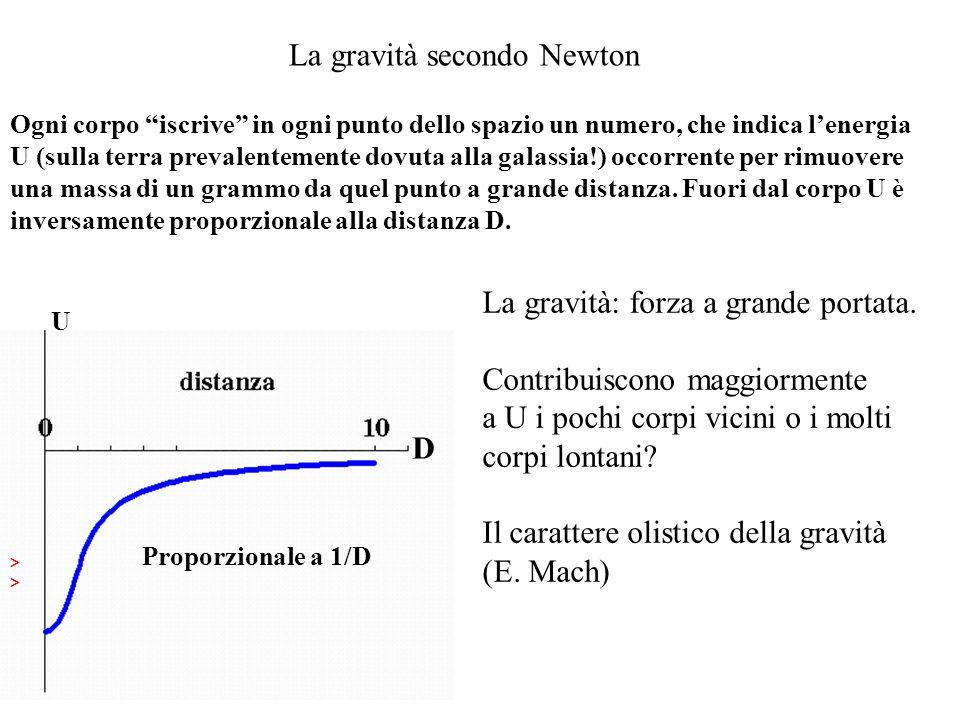 La gravità secondo Newton >>>> Ogni corpo iscrive in ogni punto dello spazio un numero, che indica lenergia U (sulla terra prevalentemente dovuta alla