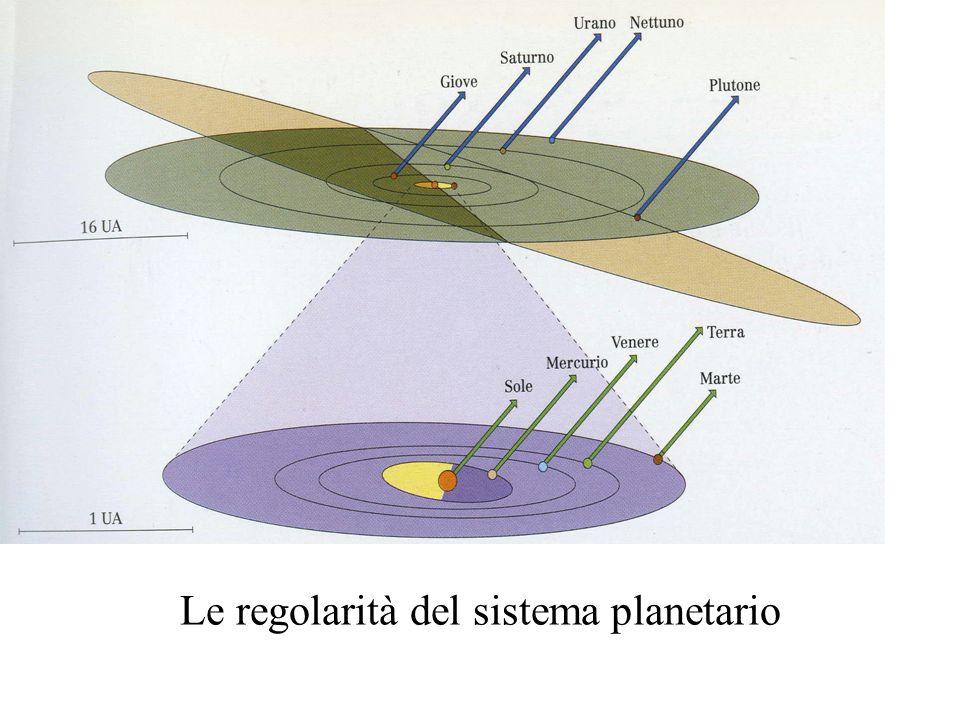 Le regolarità del sistema planetario