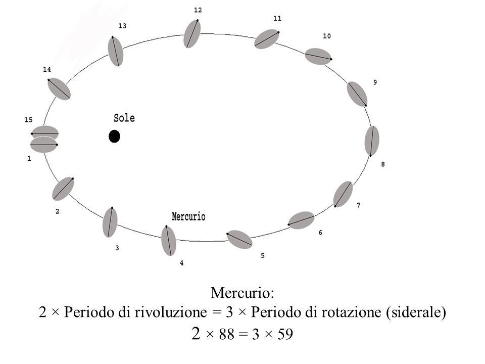 Mercurio: 2 × Periodo di rivoluzione = 3 × Periodo di rotazione (siderale) 2 × 88 = 3 × 59