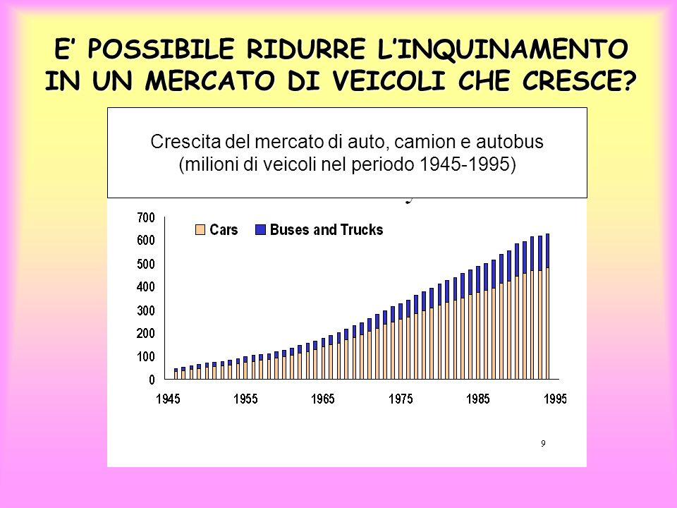 E POSSIBILE RIDURRE LINQUINAMENTO IN UN MERCATO DI VEICOLI CHE CRESCE? Crescita del mercato di auto, camion e autobus (milioni di veicoli nel periodo