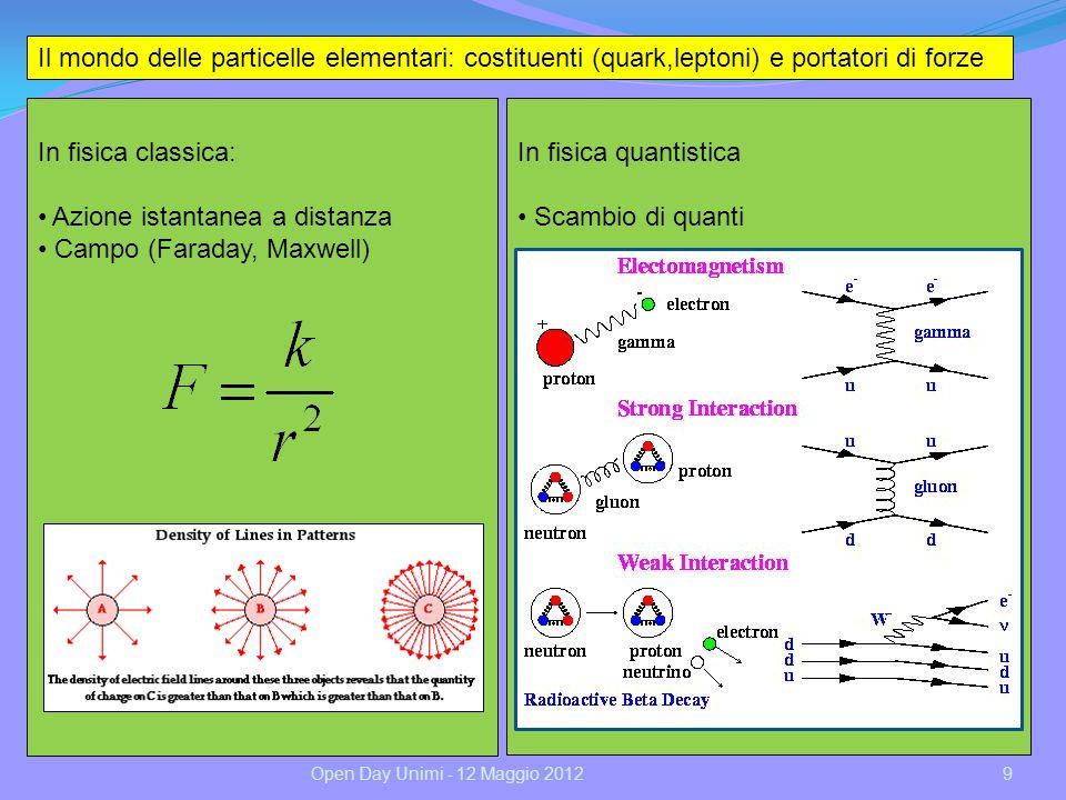 10 E se fosse NECESSARIA data la descrizione che abbiamo del mondo delle particelle elementari.