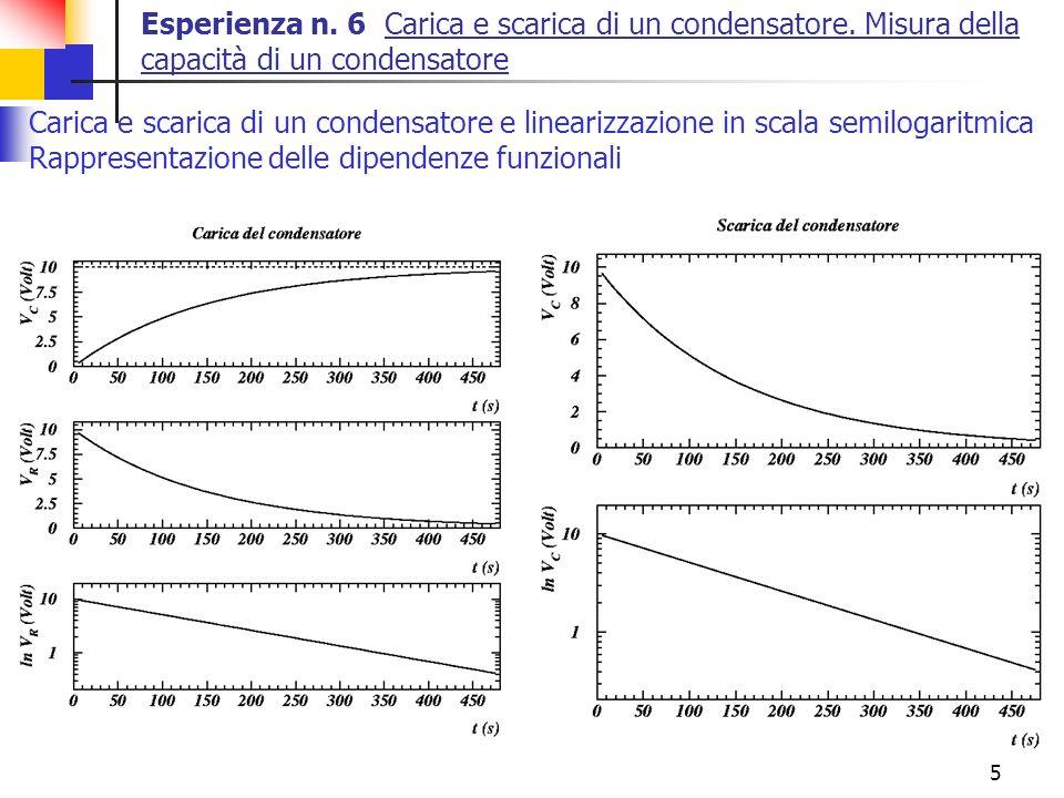 5 Esperienza n. 6 Carica e scarica di un condensatore. Misura della capacità di un condensatore Carica e scarica di un condensatore e linearizzazione