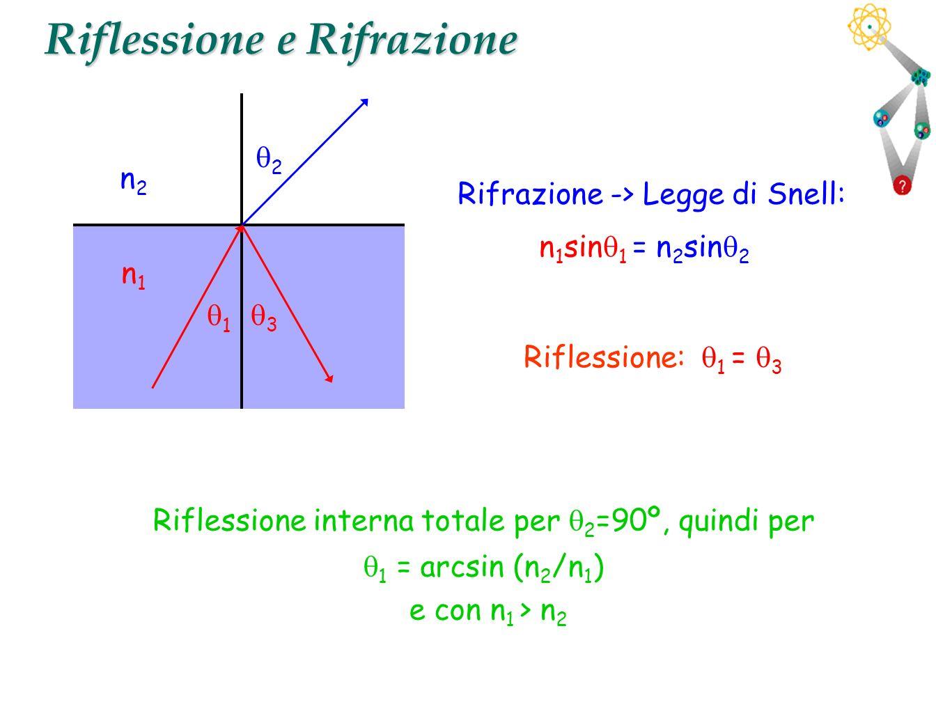 17 Riflessione e Rifrazione Riflessione: Rifrazione -> Legge di Snell: n 1 sin 1 = n 2 sin 2 1 = 3 n1n1 n2n2 1 3 2 Riflessione interna totale per 2 =9
