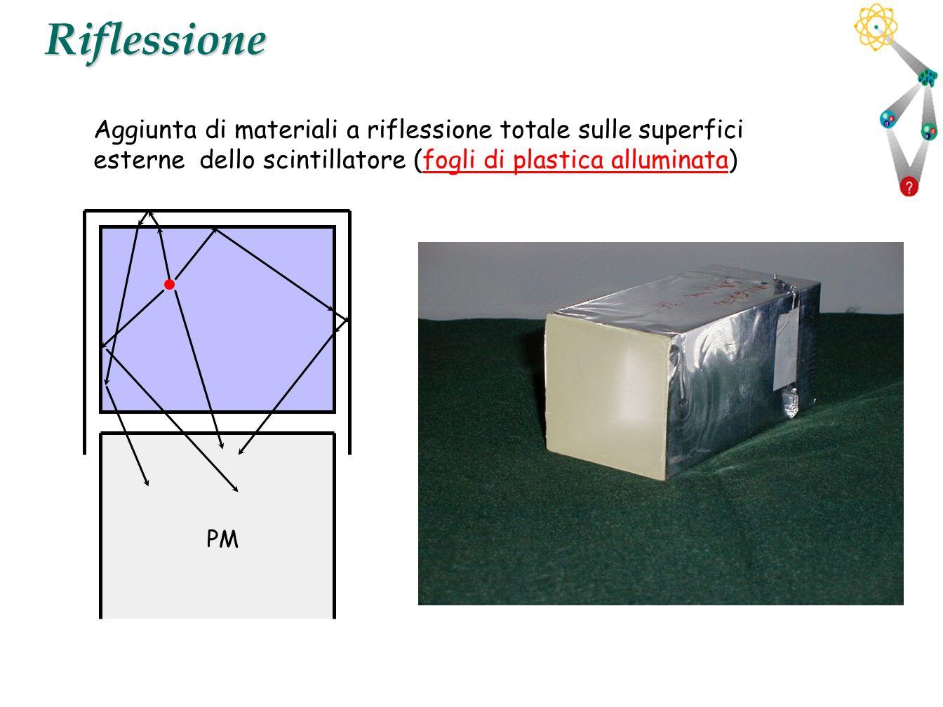 18Riflessione Aggiunta di materiali a riflessione totale sulle superfici esterne dello scintillatore (fogli di plastica alluminata) PM