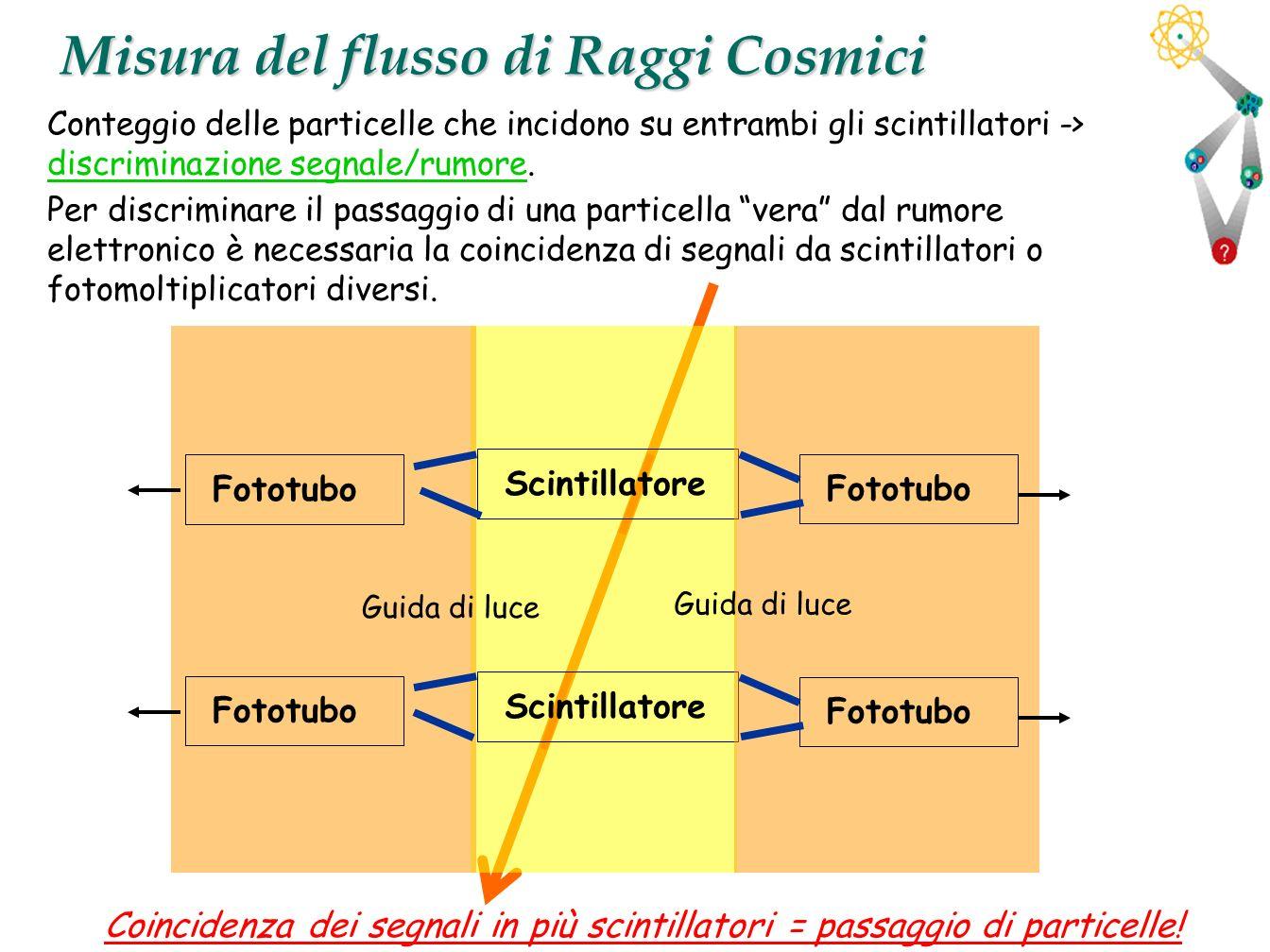 26 Misura del flusso di Raggi Cosmici Conteggio delle particelle che incidono su entrambi gli scintillatori -> discriminazione segnale/rumore. Per dis