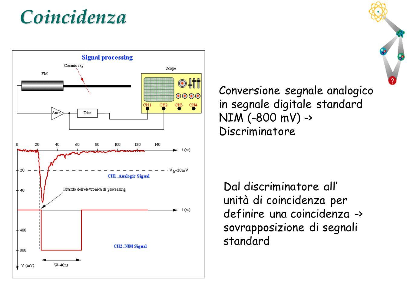 27Coincidenza Conversione segnale analogico in segnale digitale standard NIM (-800 mV) -> Discriminatore Dal discriminatore all unità di coincidenza p