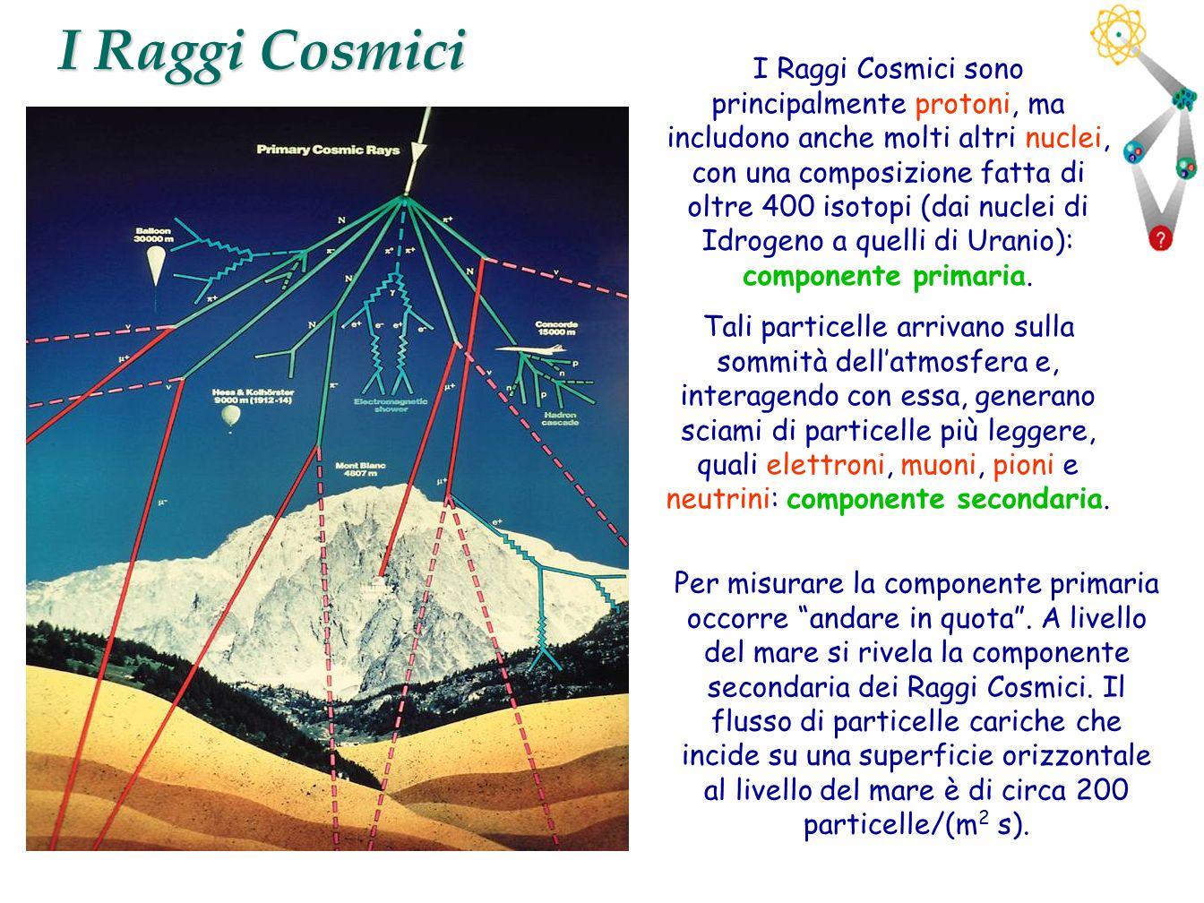 3 I Raggi Cosmici I Raggi Cosmici sono principalmente protoni, ma includono anche molti altri nuclei, con una composizione fatta di oltre 400 isotopi