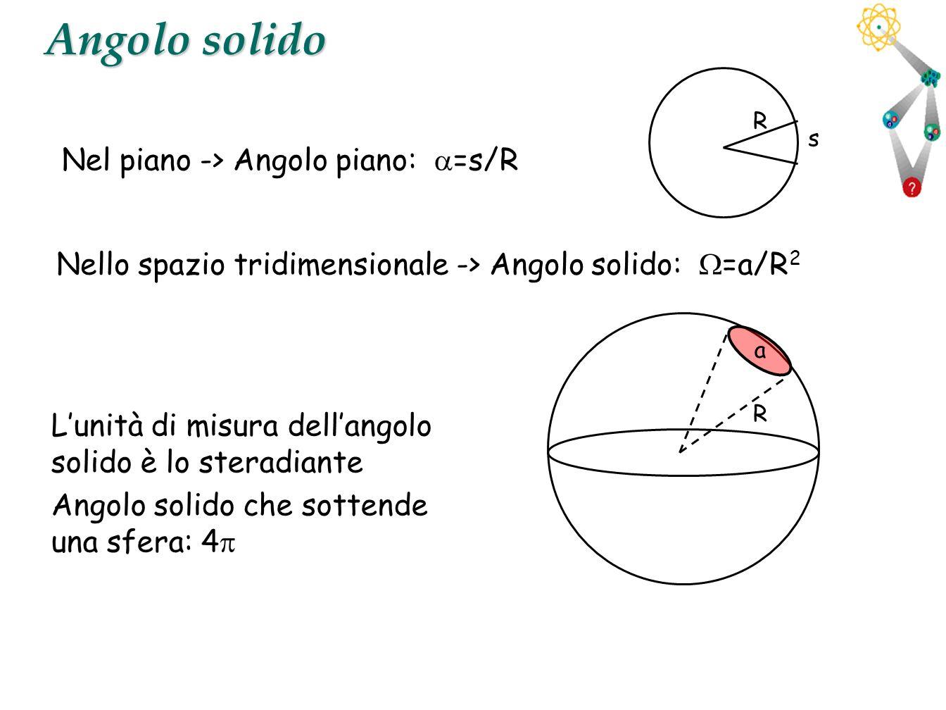 31 Angolo solido Nel piano -> Angolo piano: =s/R Nello spazio tridimensionale -> Angolo solido: =a/R 2 Lunità di misura dellangolo solido è lo steradi