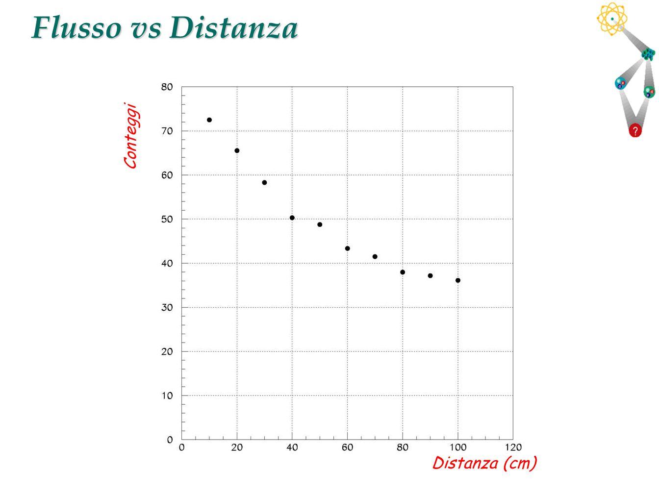 32 Flusso vs Distanza Distanza (cm) Conteggi