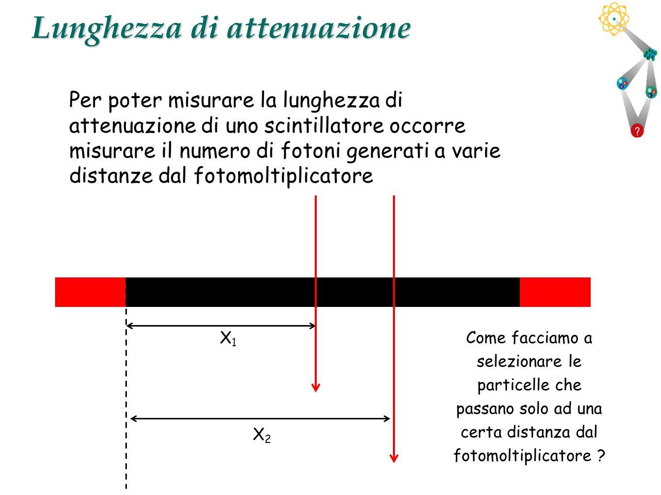 35 Lunghezza di attenuazione Per poter misurare la lunghezza di attenuazione di uno scintillatore occorre misurare il numero di fotoni generati a vari