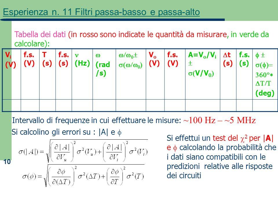 10 Esperienza n. 11 Filtri passa-basso e passa-alto Tabella dei dati (in rosso sono indicate le quantità da misurare, in verde da calcolare): V i (V)