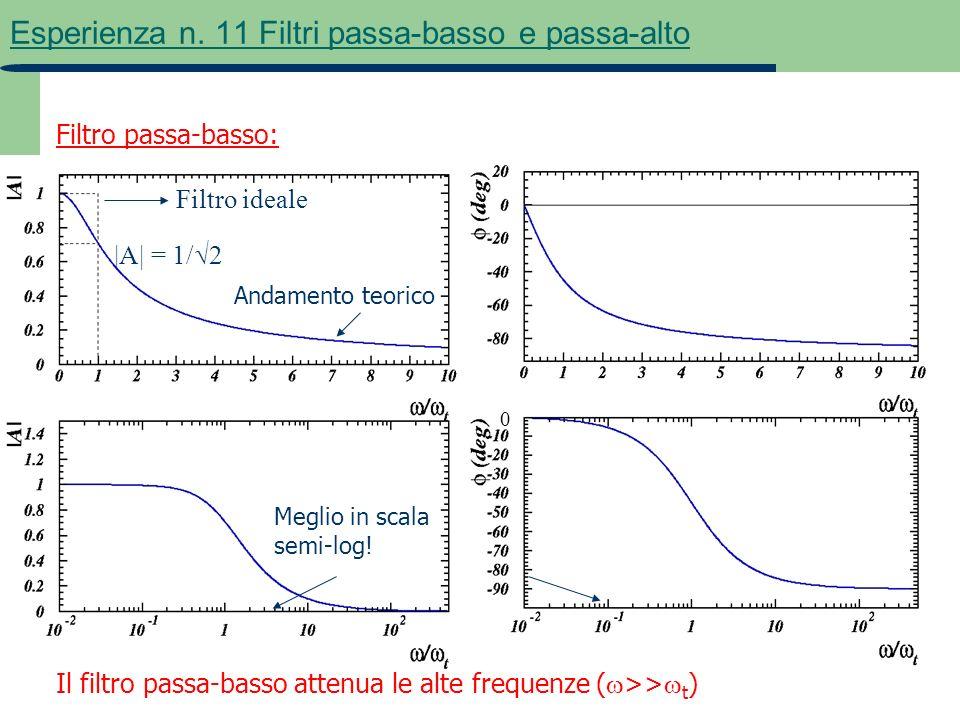 6 Esperienza n. 11 Filtri passa-basso e passa-alto Filtro passa-basso: |A| = 1/ 2 Il filtro passa-basso attenua le alte frequenze ( >> t ) 0 Andamento