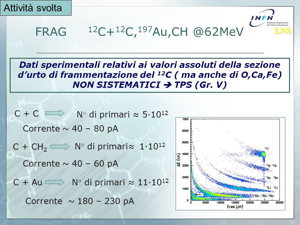 FRAG 12 C+ 12 C, 197 Au,CH @62MeV Dati sperimentali relativi ai valori assoluti della sezione durto di frammentazione del 12 C ( ma anche di O,Ca,Fe) NON SISTEMATICI TPS (Gr.