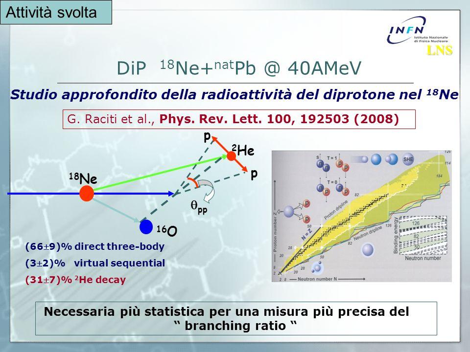 DiP 18 Ne+ nat Pb @ 40AMeV Studio approfondito della radioattività del diprotone nel 18 Ne LNS LNS Attività svolta Necessaria più statistica per una misura più precisa del branching ratio 16 O p pp 18 Ne 2 He p G.