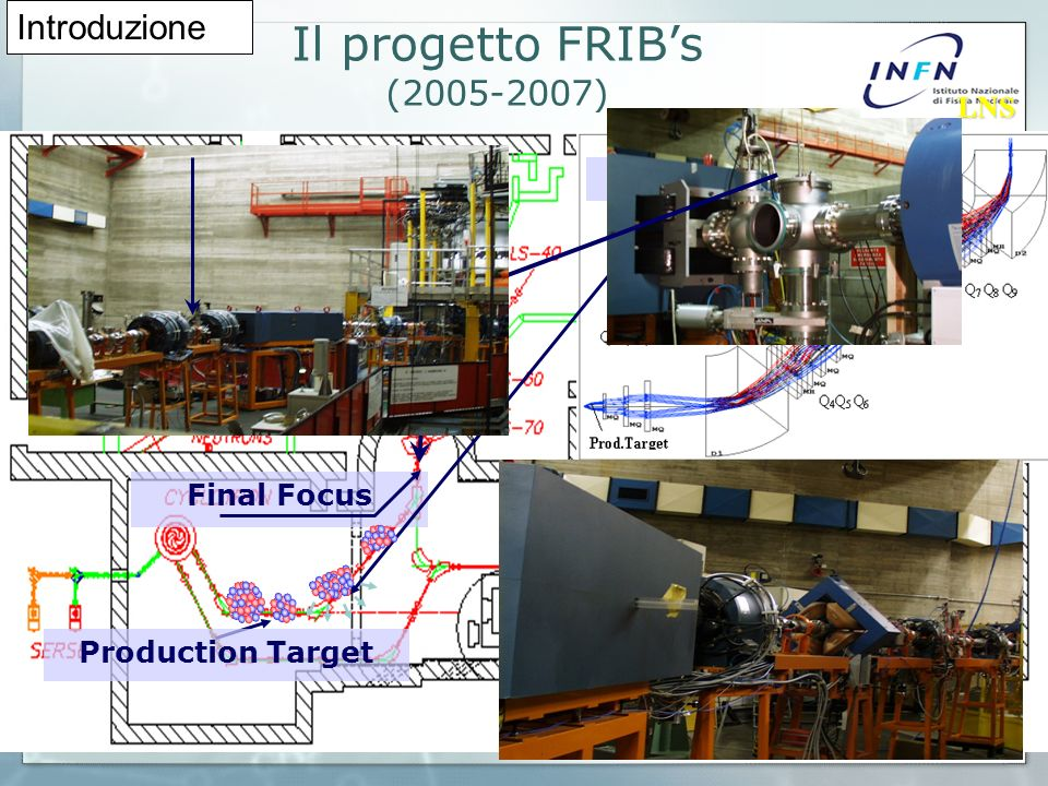 HODO-BIG: 89 three-folds telescopes array 4.5°-22.5° Si(50μm)-Si(300μm)-CsI(6cm) HODO-SMALL: 81 two-folds telescopes array 4.5°-4.5° Si(300μm)-CsI(10cm) projectile fragment Lapparato sperimentale LNS LNS Introduzione
