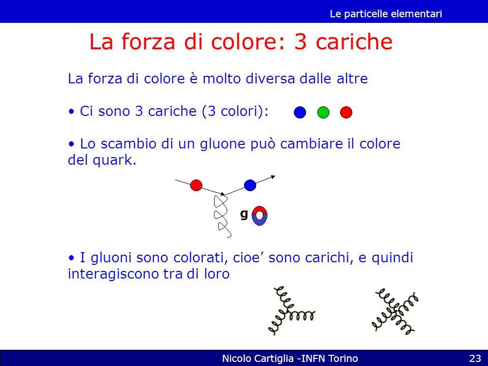Le particelle elementari Nicolo Cartiglia -INFN Torino23 La forza di colore: 3 cariche La forza di colore è molto diversa dalle altre Ci sono 3 cariche (3 colori): Lo scambio di un gluone può cambiare il colore del quark.