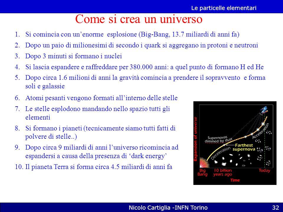 Le particelle elementari Nicolo Cartiglia -INFN Torino32 Come si crea un universo 1.Si comincia con unenorme esplosione (Big-Bang, 13.7 miliardi di anni fa) 2.Dopo un paio di milionesimi di secondo i quark si aggregano in protoni e neutroni 3.Dopo 3 minuti si formano i nuclei 4.Si lascia espandere e raffreddare per 380.000 anni: a quel punto di formano H ed He 5.Dopo circa 1.6 milioni di anni la gravità comincia a prendere il sopravvento e forma soli e galassie 6.Atomi pesanti vengono formati allinterno delle stelle 7.Le stelle esplodono mandando nello spazio tutti gli elementi 8.Si formano i pianeti (tecnicamente siamo tutti fatti di polvere di stelle..) 9.Dopo circa 9 miliardi di anni luniverso ricomincia ad espandersi a causa della presenza di dark energy 10.Il pianeta Terra si forma circa 4.5 miliardi di anni fa