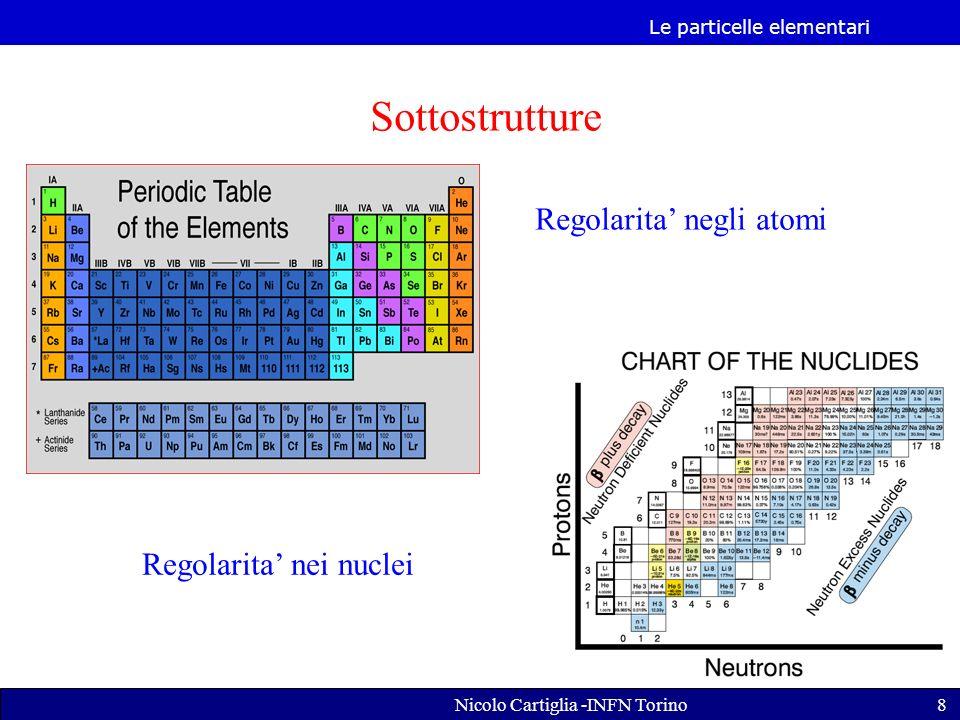 Le particelle elementari Nicolo Cartiglia -INFN Torino8 Sottostrutture Regolarita negli atomi Regolarita nei nuclei