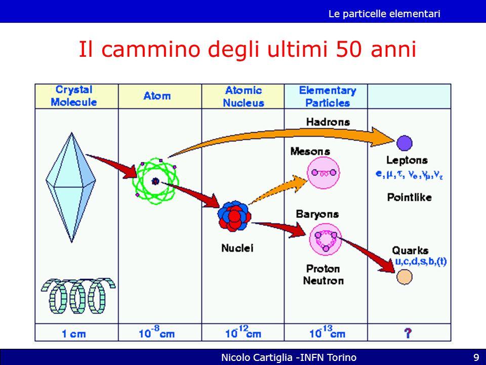 Le particelle elementari Nicolo Cartiglia -INFN Torino10 Definizione di particella elementare Si possono distinguere due tipi di particella: -Puntiformi, che non si possono più dividere (tipo lelettrone) -Composte, che contengono altre particelle (protone, neutrone) Una particella può sembrare puntiforme ma non esserlo quando la si guarda meglio: => particelle che oggi riteniamo puntiformi possono in realta essere composte.