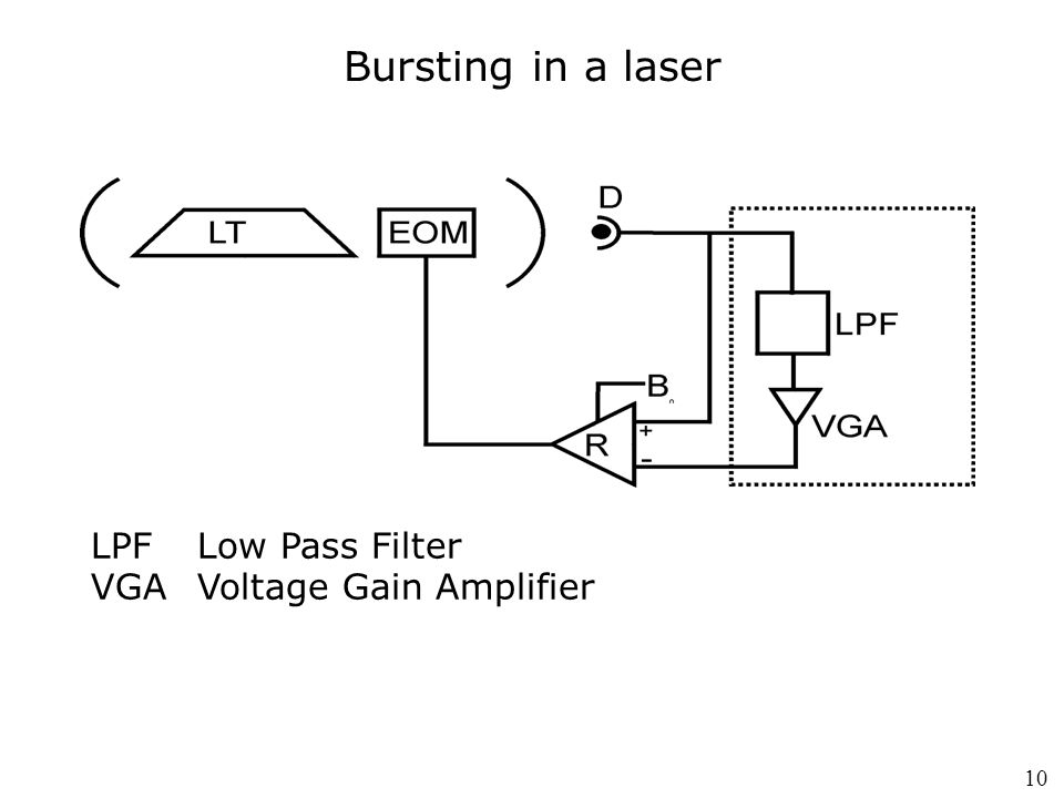 Bursting in a laser LPFLow Pass Filter VGAVoltage Gain Amplifier 10