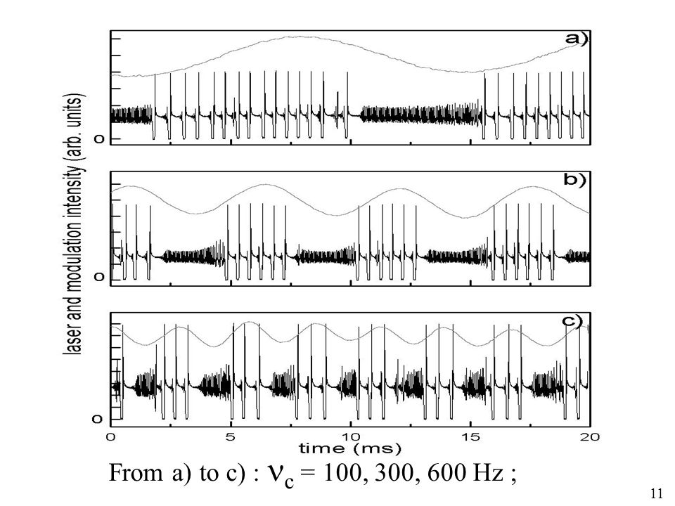 From a) to c) : c = 100, 300, 600 Hz ; 11