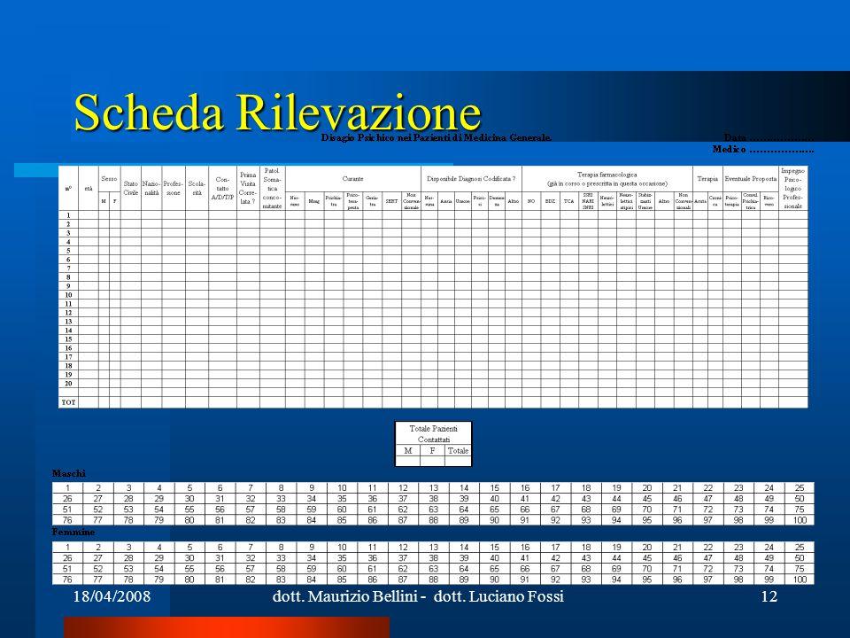 18/04/2008dott. Maurizio Bellini - dott. Luciano Fossi12 Scheda Rilevazione
