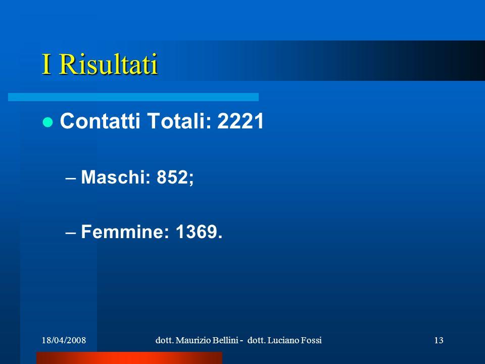 18/04/2008dott. Maurizio Bellini - dott. Luciano Fossi13 I Risultati Contatti Totali: 2221 –Maschi: 852; –Femmine: 1369.