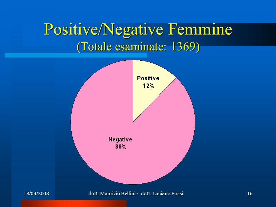18/04/2008dott. Maurizio Bellini - dott. Luciano Fossi16 Positive/Negative Femmine (Totale esaminate: 1369)