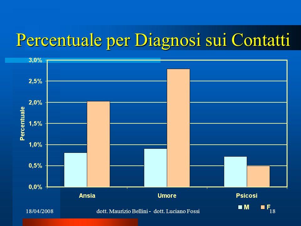 18/04/2008dott. Maurizio Bellini - dott. Luciano Fossi18 Percentuale per Diagnosi sui Contatti