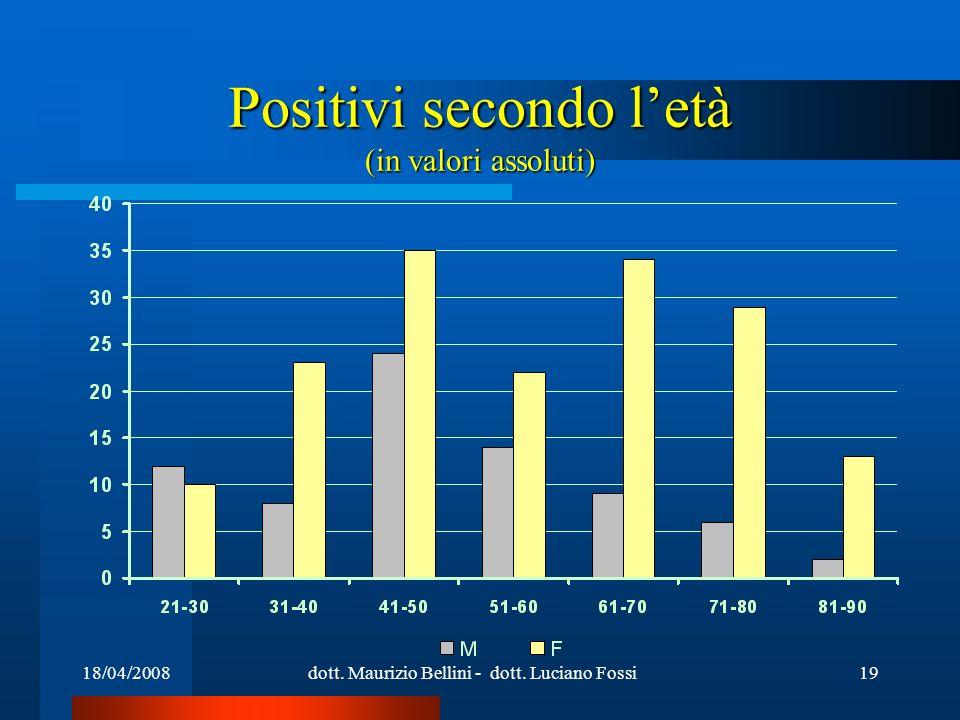 18/04/2008dott. Maurizio Bellini - dott. Luciano Fossi19 Positivi secondo letà (in valori assoluti)
