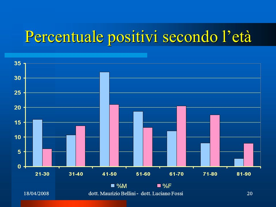 18/04/2008dott. Maurizio Bellini - dott. Luciano Fossi20 Percentuale positivi secondo letà