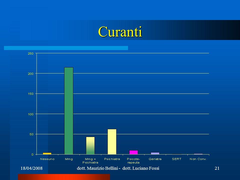18/04/2008dott. Maurizio Bellini - dott. Luciano Fossi21 Curanti