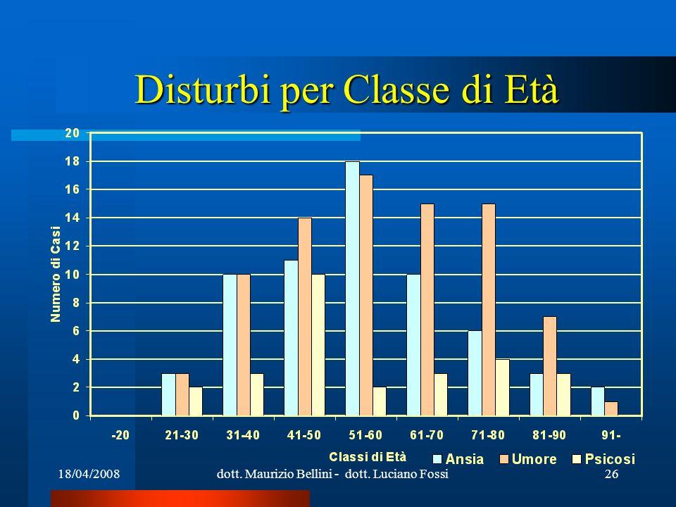 18/04/2008dott. Maurizio Bellini - dott. Luciano Fossi26 Disturbi per Classe di Età