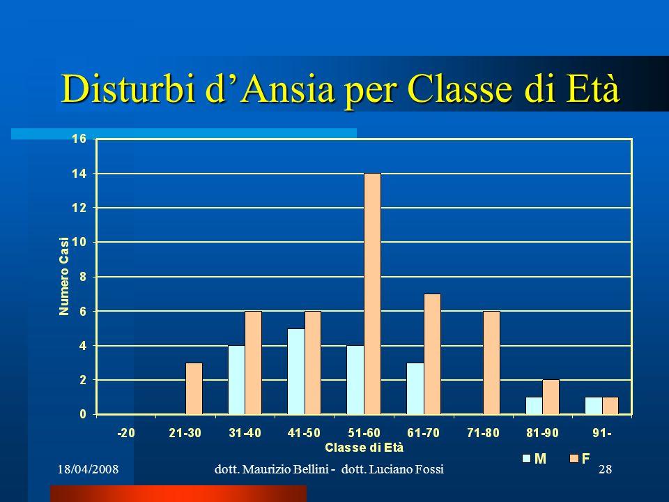 18/04/2008dott. Maurizio Bellini - dott. Luciano Fossi28 Disturbi dAnsia per Classe di Età
