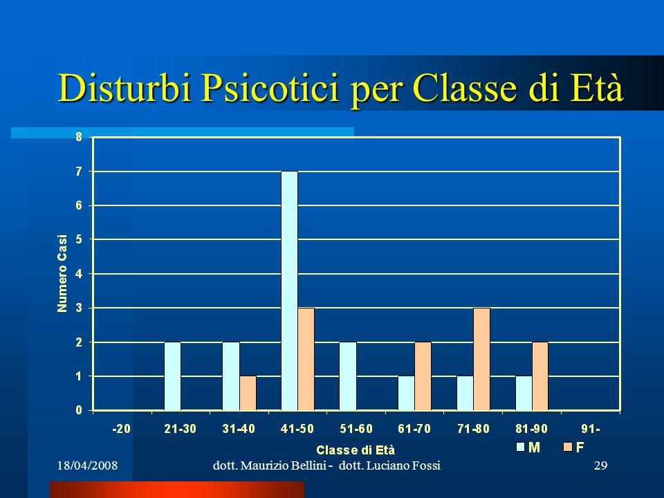 18/04/2008dott. Maurizio Bellini - dott. Luciano Fossi29 Disturbi Psicotici per Classe di Età