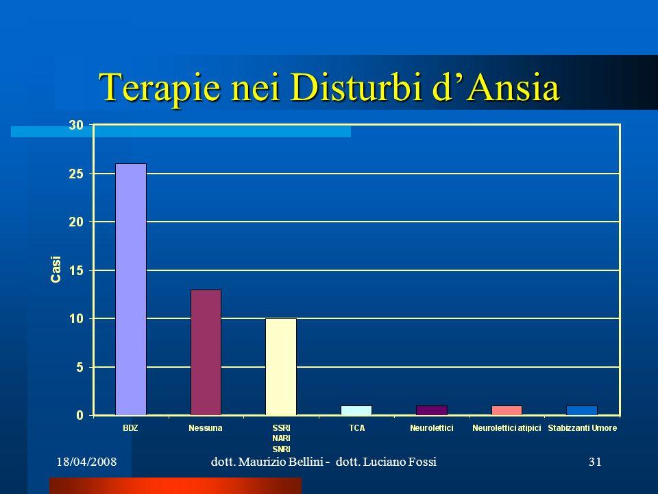 18/04/2008dott. Maurizio Bellini - dott. Luciano Fossi31 Terapie nei Disturbi dAnsia