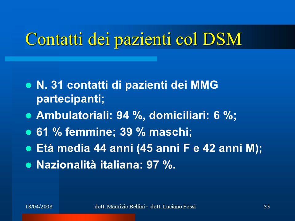 18/04/2008dott. Maurizio Bellini - dott. Luciano Fossi35 Contatti dei pazienti col DSM N. 31 contatti di pazienti dei MMG partecipanti; Ambulatoriali: