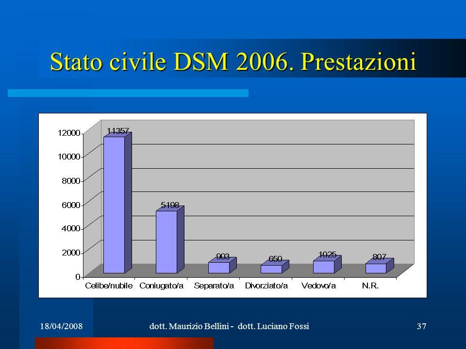 18/04/2008dott. Maurizio Bellini - dott. Luciano Fossi37 Stato civile DSM 2006. Prestazioni