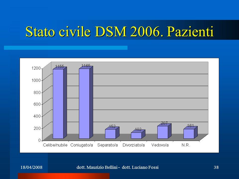 18/04/2008dott. Maurizio Bellini - dott. Luciano Fossi38 Stato civile DSM 2006. Pazienti