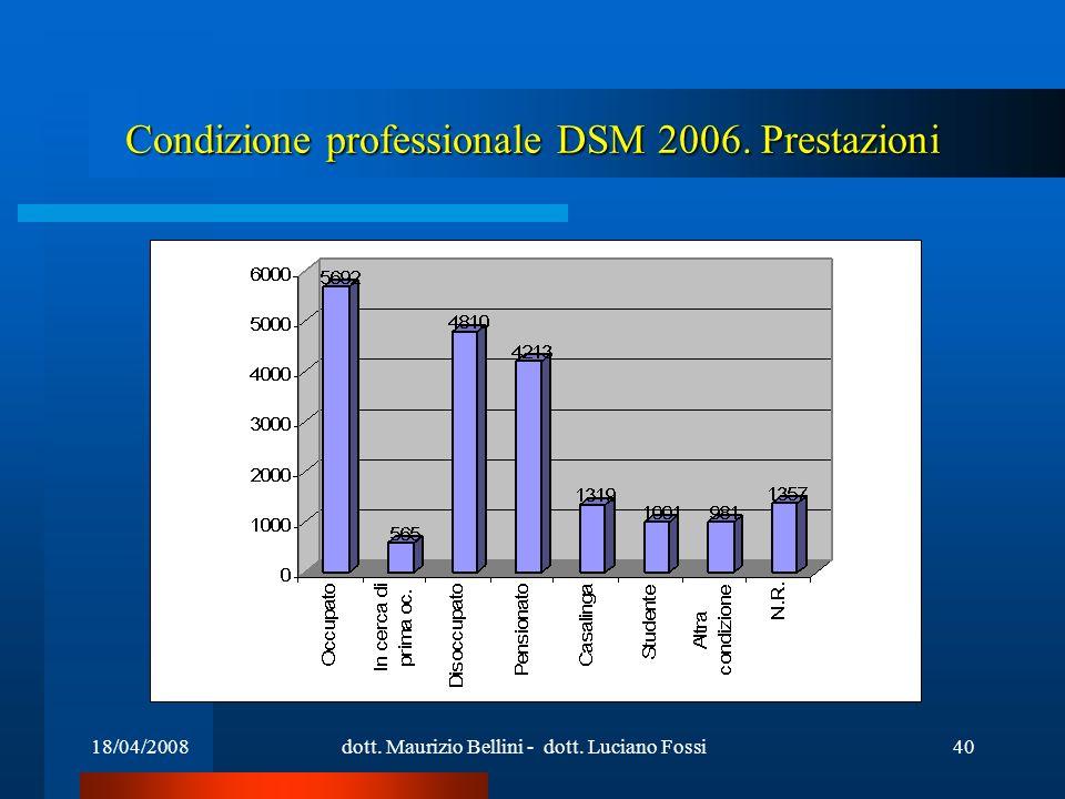 18/04/2008dott. Maurizio Bellini - dott. Luciano Fossi40 Condizione professionale DSM 2006. Prestazioni