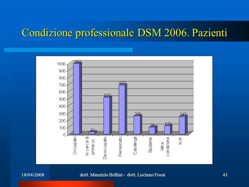 18/04/2008dott. Maurizio Bellini - dott. Luciano Fossi41 Condizione professionale DSM 2006. Pazienti