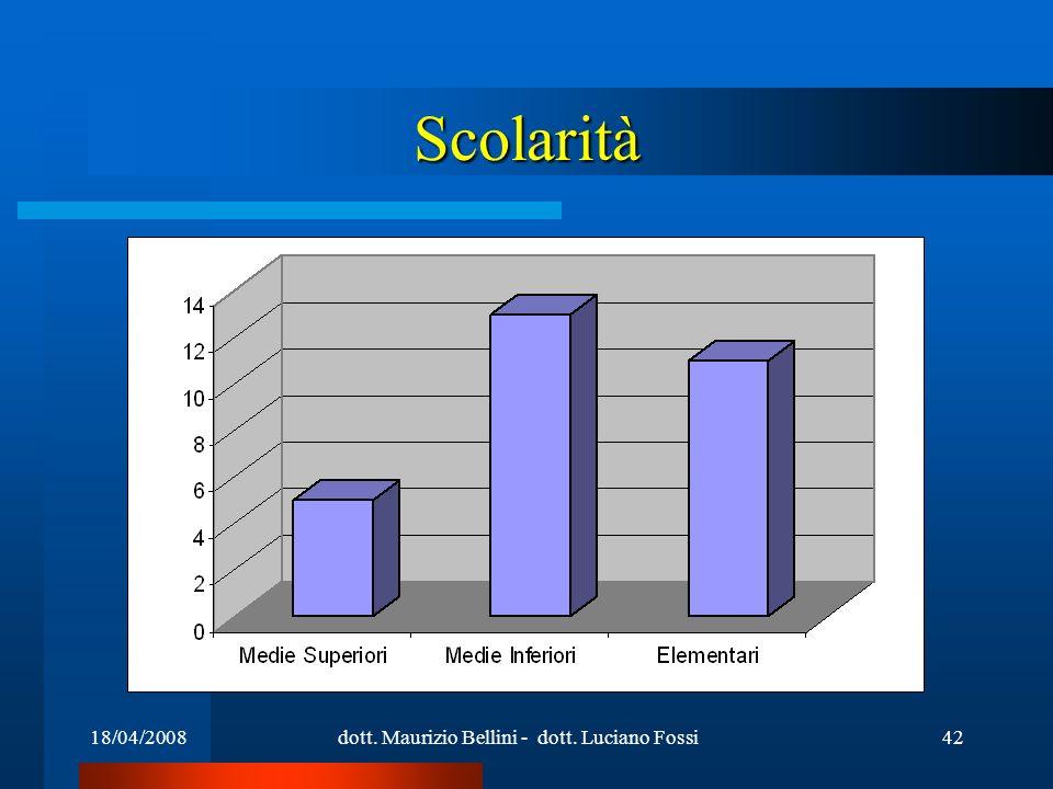 18/04/2008dott. Maurizio Bellini - dott. Luciano Fossi42 Scolarità