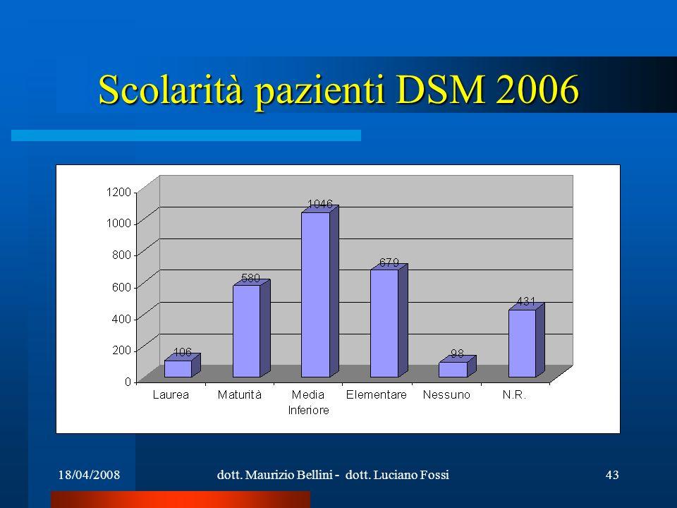 18/04/2008dott. Maurizio Bellini - dott. Luciano Fossi43 Scolarità pazienti DSM 2006